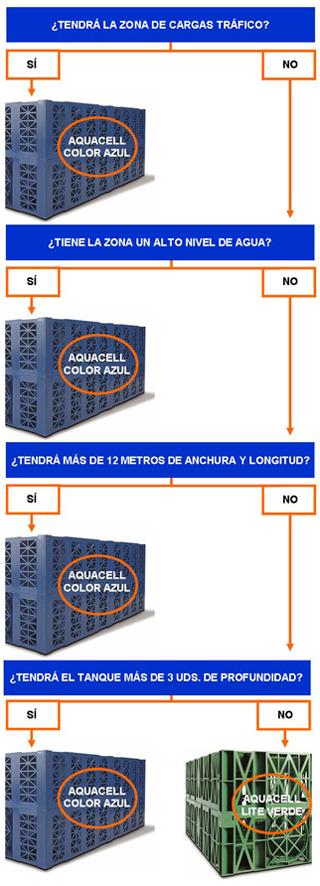 Esquema Aquacell proyecto