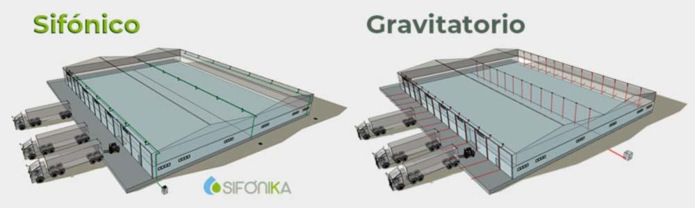 Comparativa sistema sifónico V gravitatorio